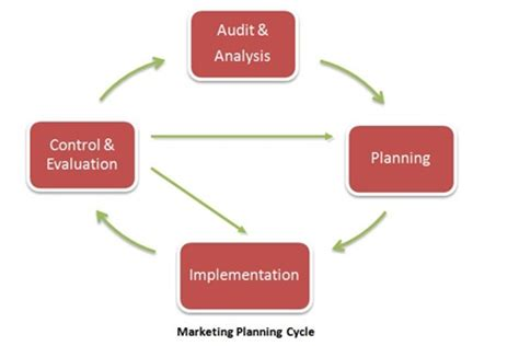 CHAPTER 4: THE IMPACT OF CORPORATE PLANNING ON